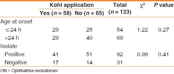 Table 1: Kohl application versus age at onset of symptoms and isolate status in neonates with ON