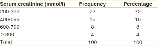 Table 2: The frequency distribution and percentage of the serum creatinine level of the patients studied