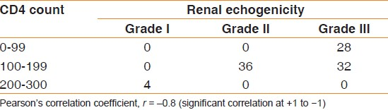 Table 5: Correlation of patients' CD4 count with renal echogenicity