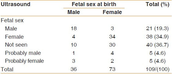 Accuracy Of Ultrasound In Fetal Birth Weight Estimation And Sex