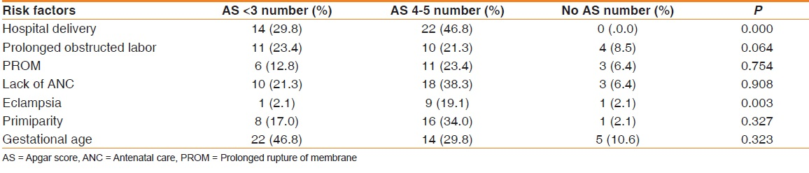 Prevalence and Risk Factors for Perinatal Asphyxia as Seen