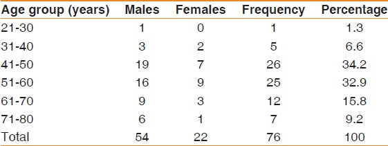 Table 2: Age and sex distribution of patients