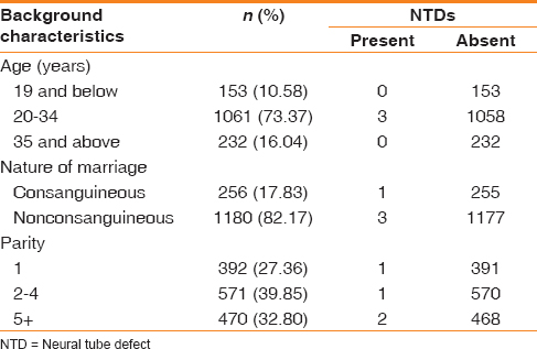 The prevalence of neural tube defects in live born neonates