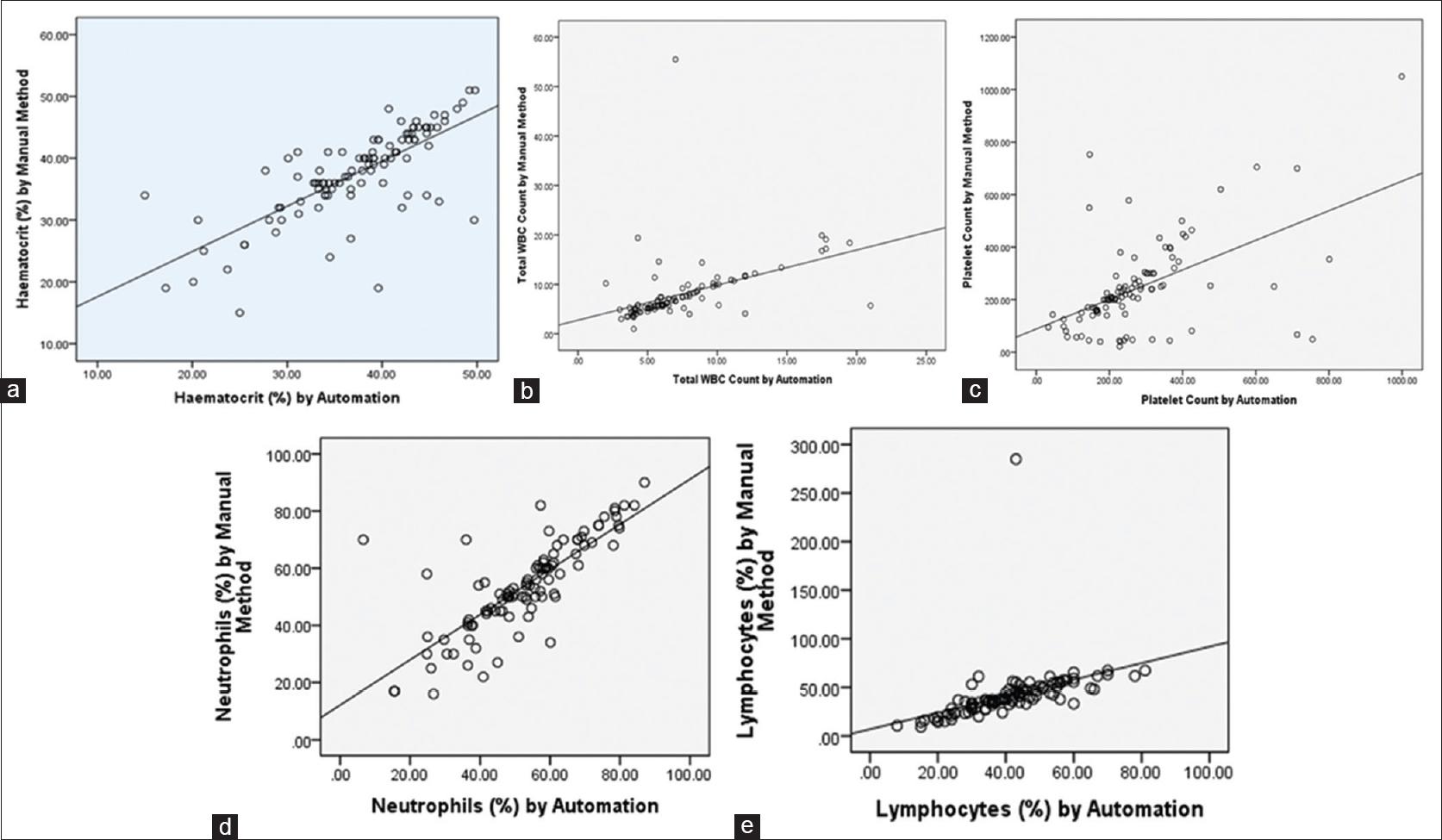 Reproducibility of hematological parameters: Manual versus