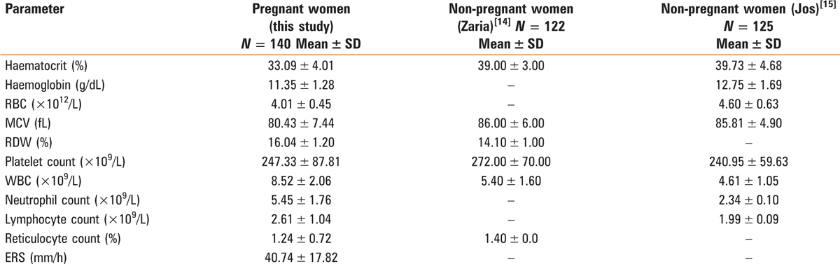 The haematological parameters of normal pregnant women and