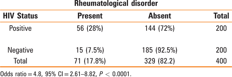 Table 2 Cross-tabulation of the prevalence of rheumatologic disease in HIV-positive patients and HIV-negative controls