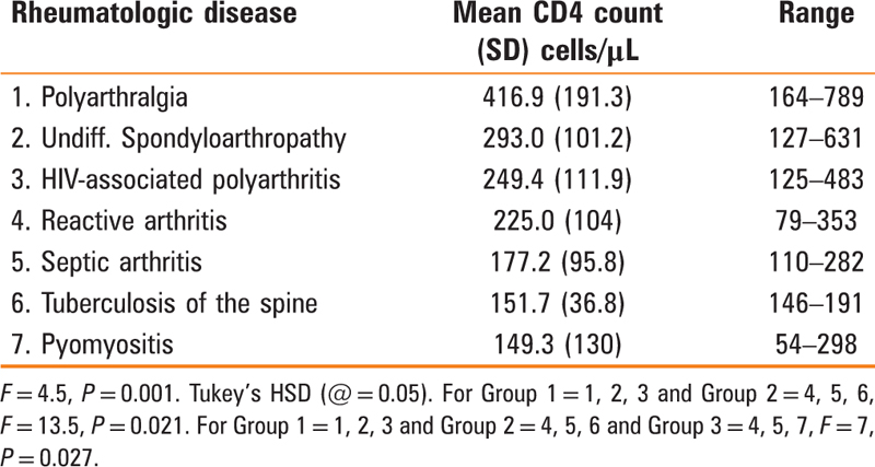 Table 5 Mean CD4 count by pattern of rheumatologic disease