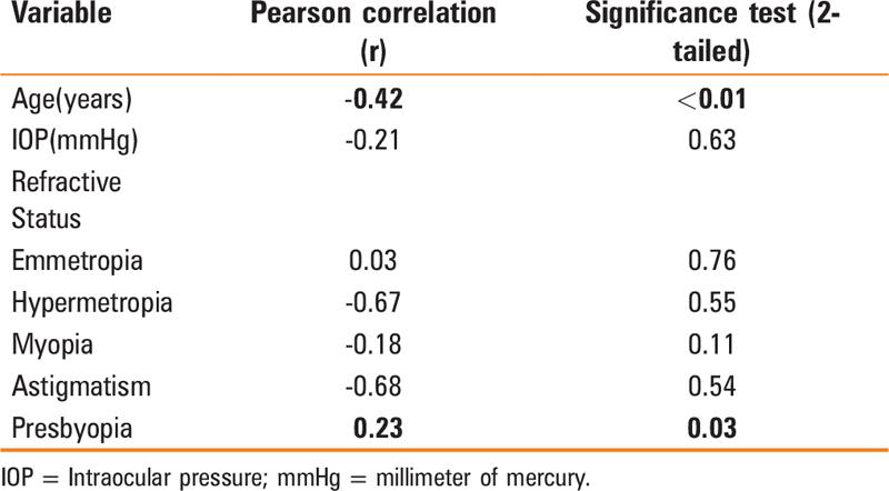 Central corneal thickness measurement of non-glaucomatous