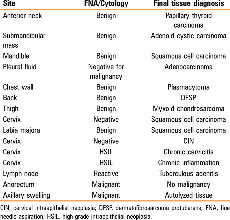 Table 5 Highlighting significant disagreement between FNA/cytologic diagnoses and final tissue diagnoses