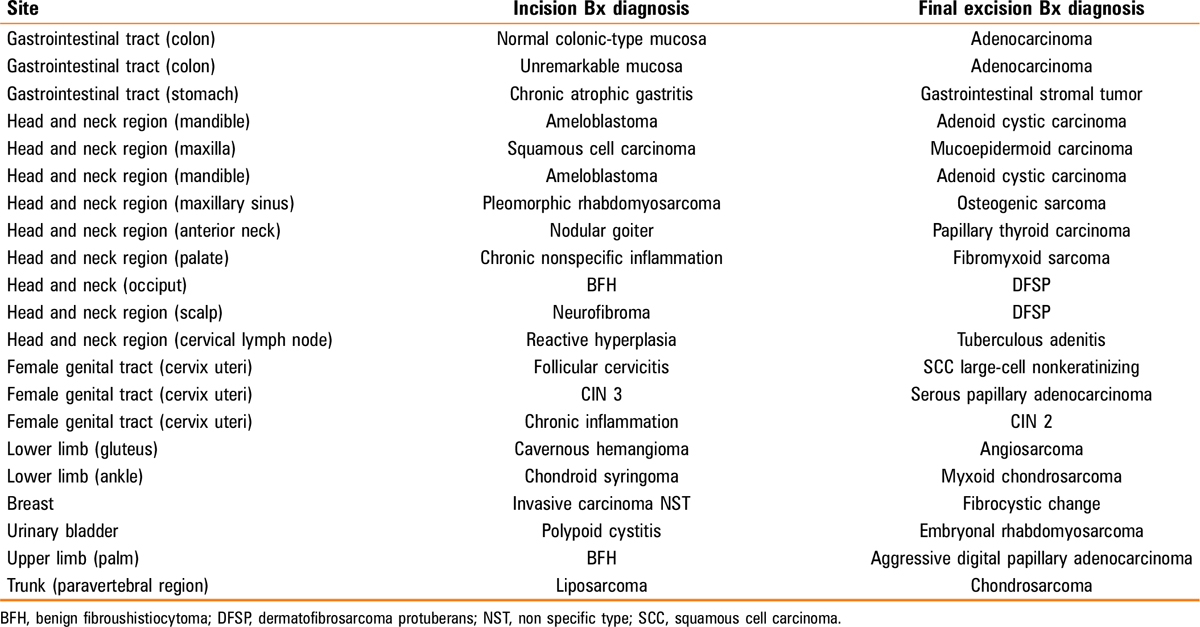 Table 6 Highlighting significant disagreement between initial incision Bx diagnoses and final excision Bx diagnoses