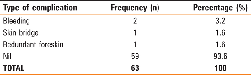 Table 1 Frequency distribution of complications of Gomco clamp circumcision