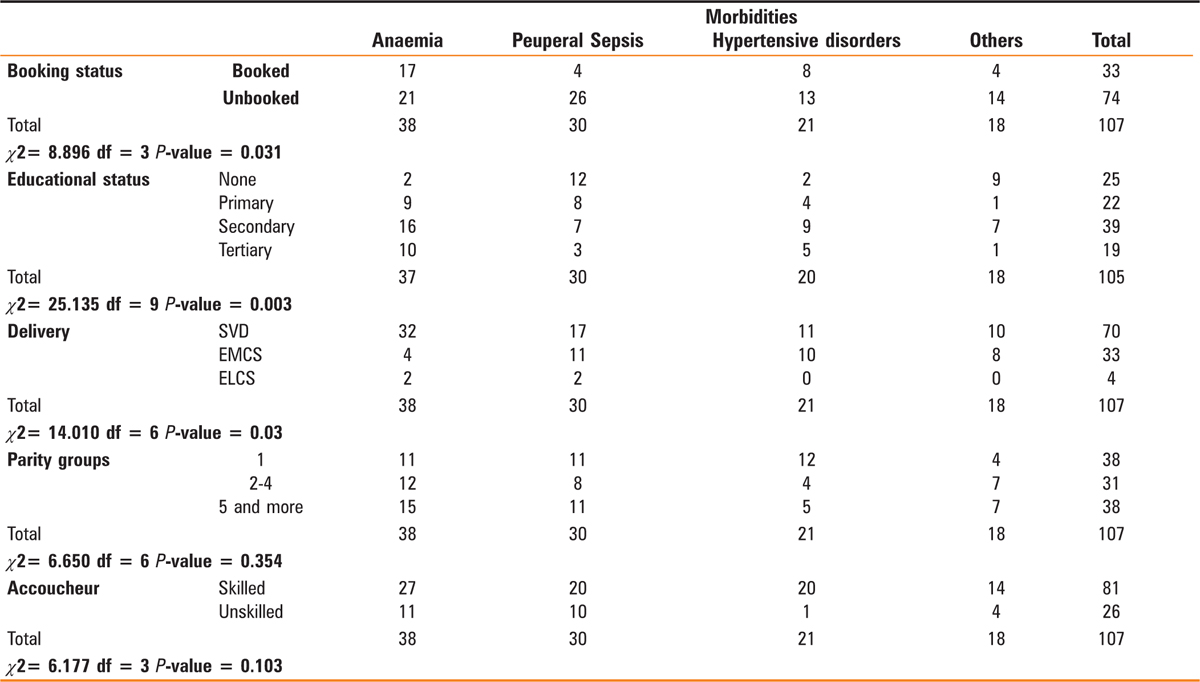 Table 2 Factors associated with post-partum morbidities